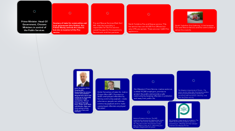 Mind Map: Prime Minister. Head Of Government, Chooses MInisters in control of the Public Services.