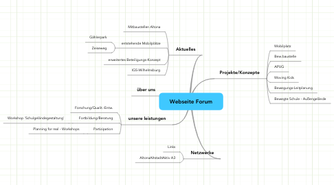 Mind Map: Webseite Forum