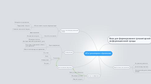 Mind Map: ИТ в гуманитарном образовании
