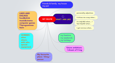 Mind Map: MY SELFIE