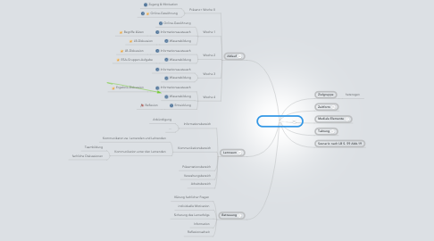 Mind Map: unser Szenario