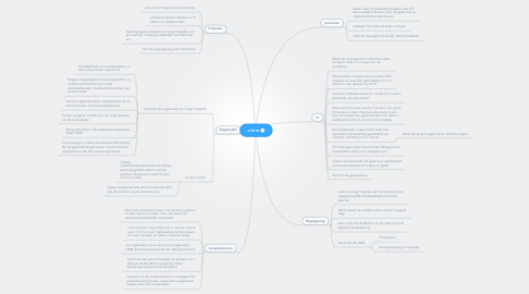 Mind Map: e-hrm