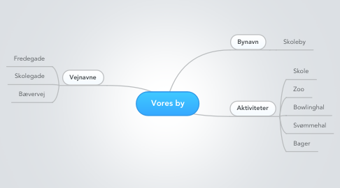 Mind Map: Vores by