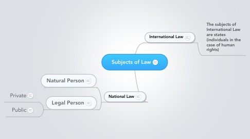 Mind Map: Subjects of Law