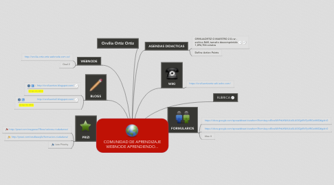 Mind Map: COMUNIDAD DE APRENDIZAJE WEBNODE APRENDIENDO...