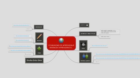 Mind Map: COMUNIDAD DE APRENDIZAJEWEBNODE APRENDIENDO...