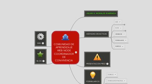 Mind Map: COMUNIDAD DE APRENDIZAJE WEB NODE COORDINADOR DE CONVIVENCIA