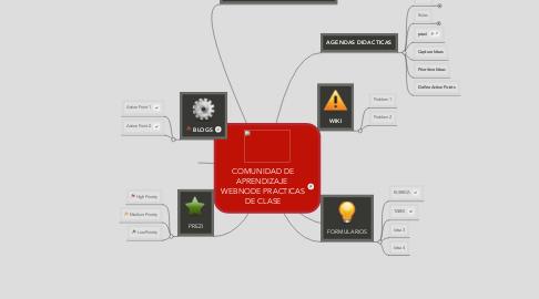Mind Map: COMUNIDAD DE APRENDIZAJE  WEBNODE PRACTICAS DE CLASE