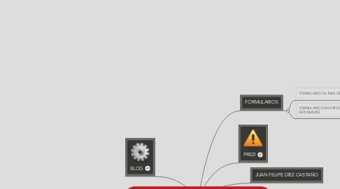 Mind Map: COMUNIDAD DE APRENDIZAJE WEB NODE JUAN FELIPE DIEZ CASTAÑO
