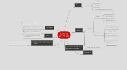 Mind Map: CAMBIOS CLIMÁTICOS