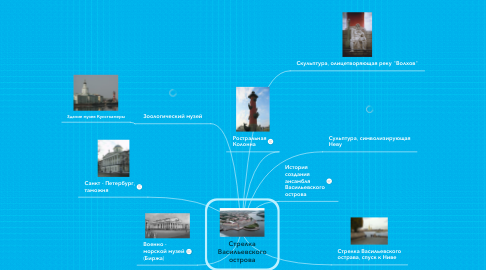 Mind Map: Стрелка Васильевского острова