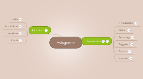 Mind Map: Avisgenrer