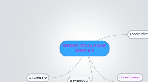 Mind Map: SINTASSI DELLA FRASE SEMPLICE