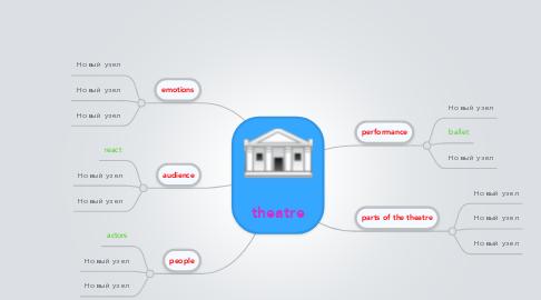 Mind Map: theatre