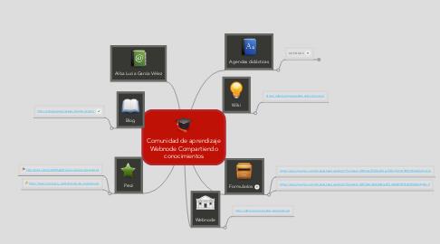 Mind Map: Comunidad de aprendizaje Webnode Compartiendo conocimientos