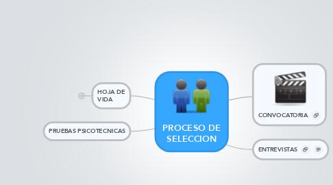Mind Map: PROCESO DE SELECCION