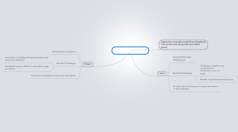 Mind Map: Input/Output Devices