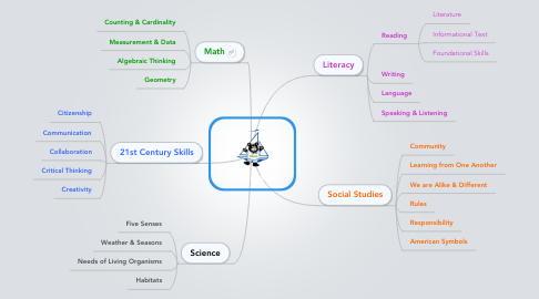 Mind Map: Kindergarten