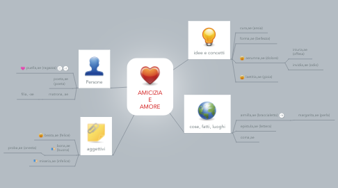 Mind Map: AMICIZIA E AMORE