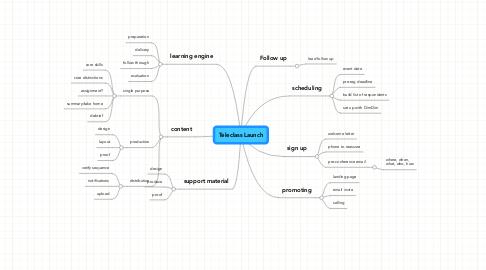 Mind Map: Teleclass Launch