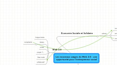 Mind Map: Les nouveaux usages du Web 2.0 : une opportunité pour l'entrepreneur social
