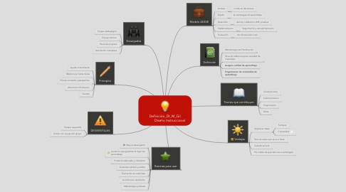 Mind Map: Definición_DI_M_Gil           Diseño Instruccional