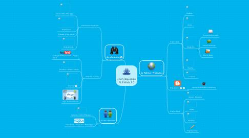Mind Map: Joan Izquierdo PLE Web 2.0