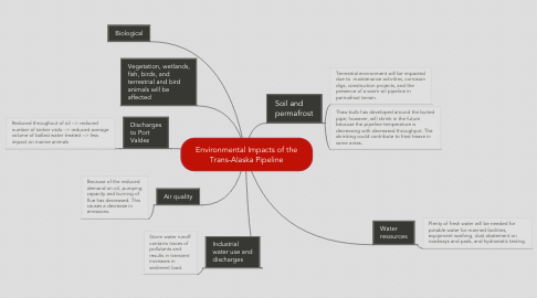 Mind Map: Environmental Impacts of the Trans-Alaska Pipeline