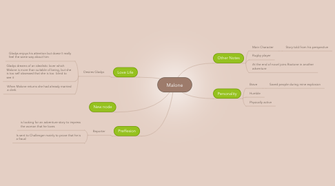 Mind Map: Malone