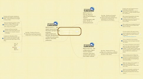 Mind Map: Communication and Collaboration Grades 6-8