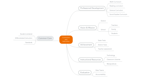 Mind Map: Curriculum and Instruction