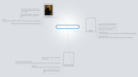 Mind Map: Well known Renaissance Artists.