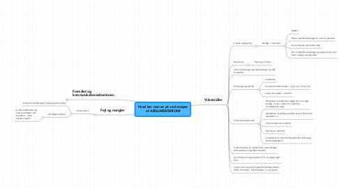 Mind Map: Hvad kan man se på ved analyse  af ARGUMENTATION?
