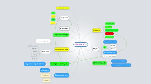 Mind Map: Работа по ВР
