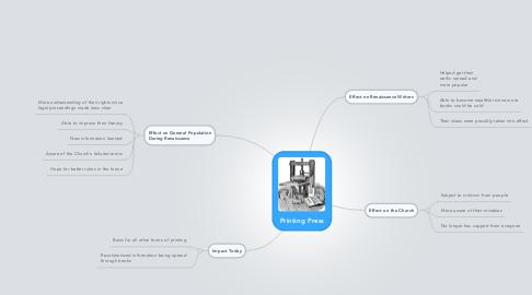 Mind Map: Printing Press