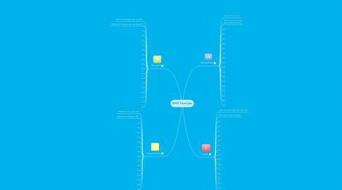Mind Map: SWOT Analysis