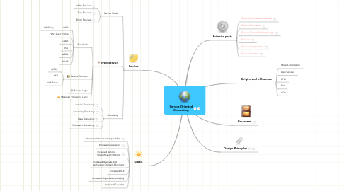 Mind Map: Service-Oriented Computing