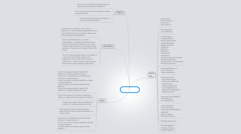 Mind Map: Open Clinic