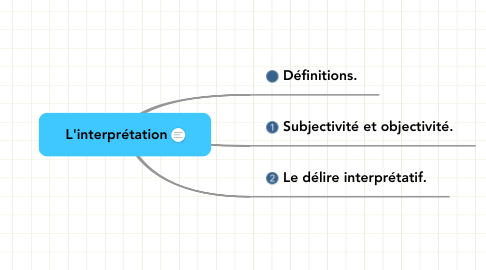 Mind Map: L'interprétation