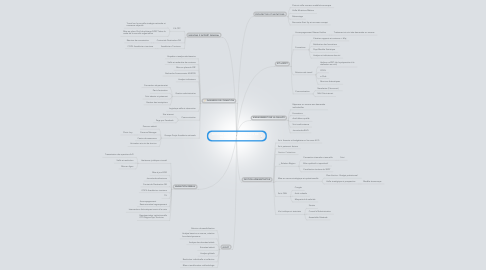 Mind Map: ACTIONS DE LA FROTSI DES PAYS DE LA LOIRE AUJOURD 'HUI