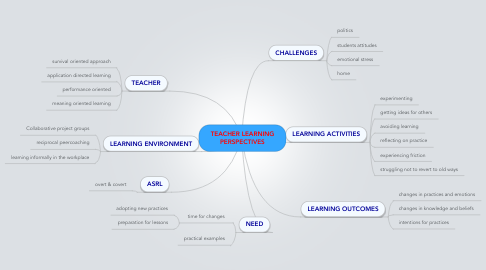 Mind Map: TEACHER LEARNING PERSPECTIVES