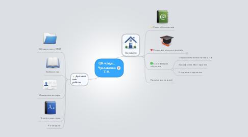 Mind Map: QR-коды_ Чуклинова Т.Н.