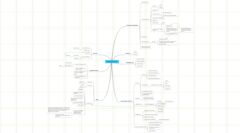 Mind Map: Automatische Tests