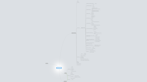 Mind Map: MASTERPROEF