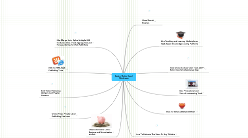 Mind Map: Best of Robin Good Mindmaps
