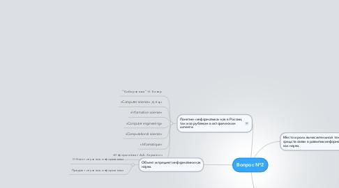 Mind Map: Вопрос №2