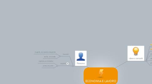 Mind Map: ECONOMIA E LAVORO
