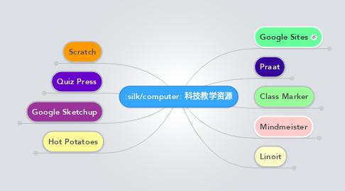 Mind Map: 科技教学资源