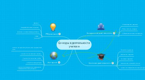 Mind Map: Qr-коды в деятельности учителя