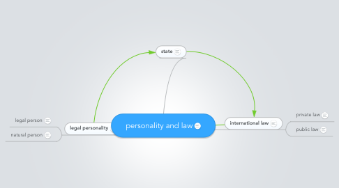 Mind Map: personality and law